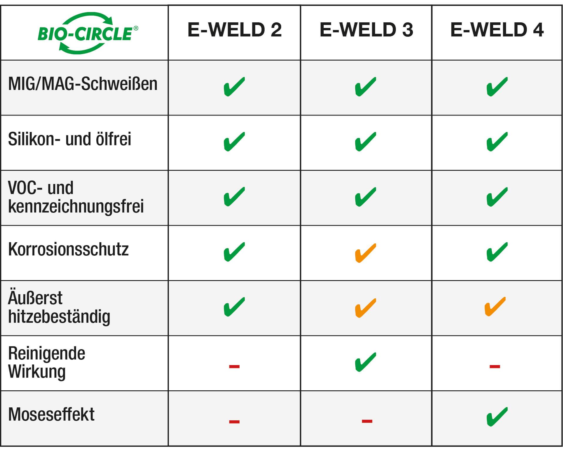 Schweisstrennmittel_E-WELD_Vergleich_DE