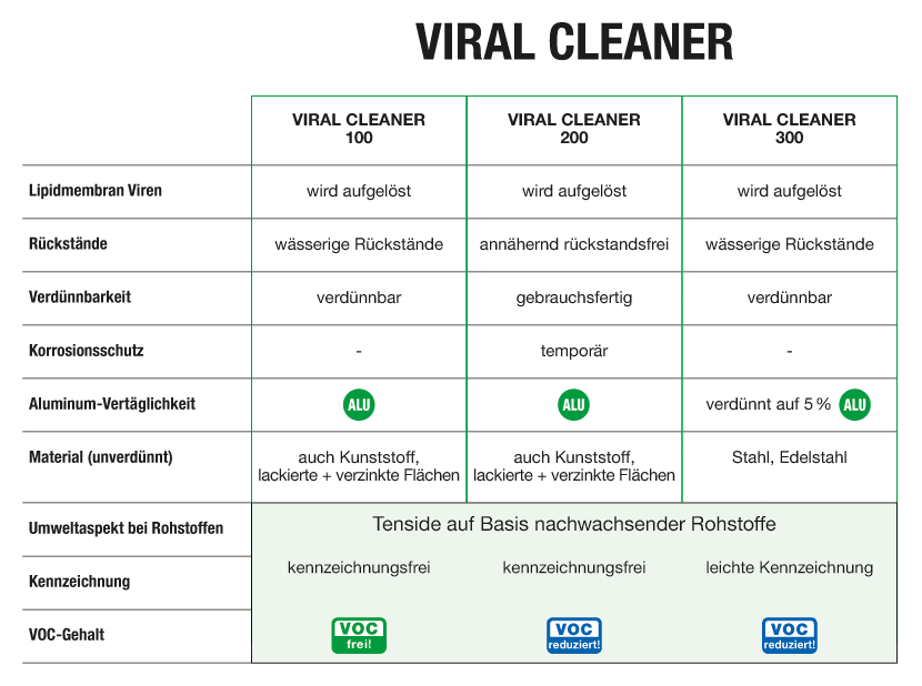 Grafik_VIRAL-CLEANER_DE