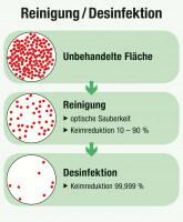 REINIGUNG VS. DESINFEKTION