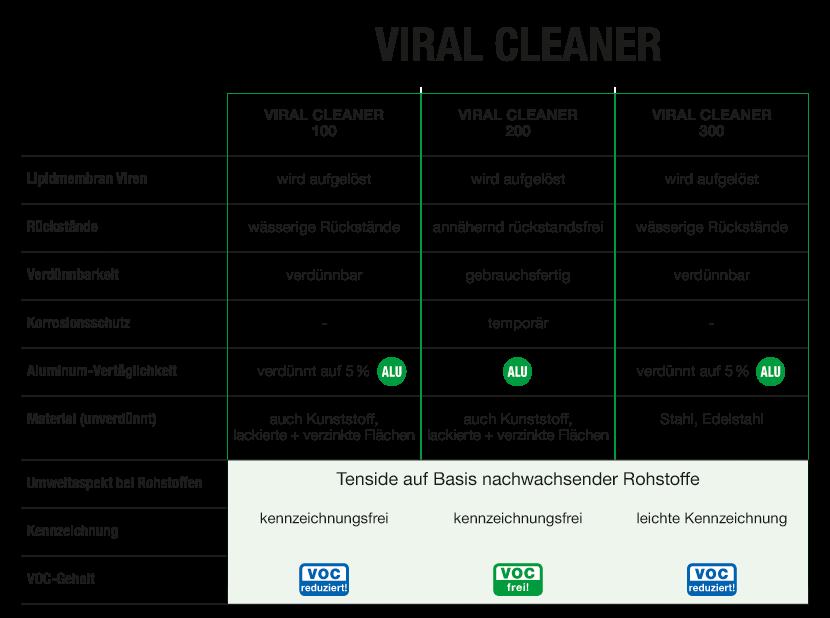 VIRAL-CLEANER_Vergleich_Viren_Reiniger