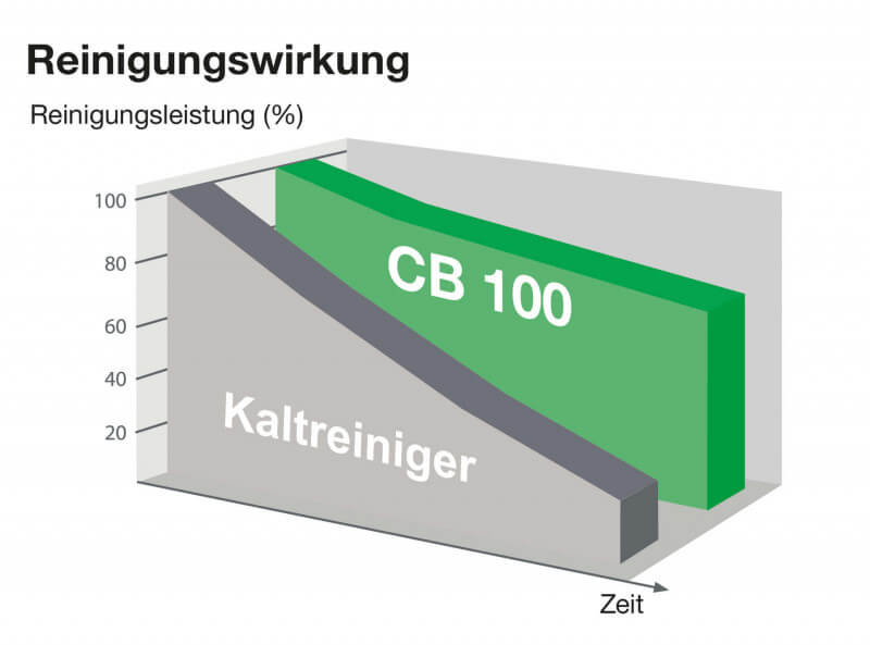 Cb 100 Die Kaltreiniger Alternative Bio Circle