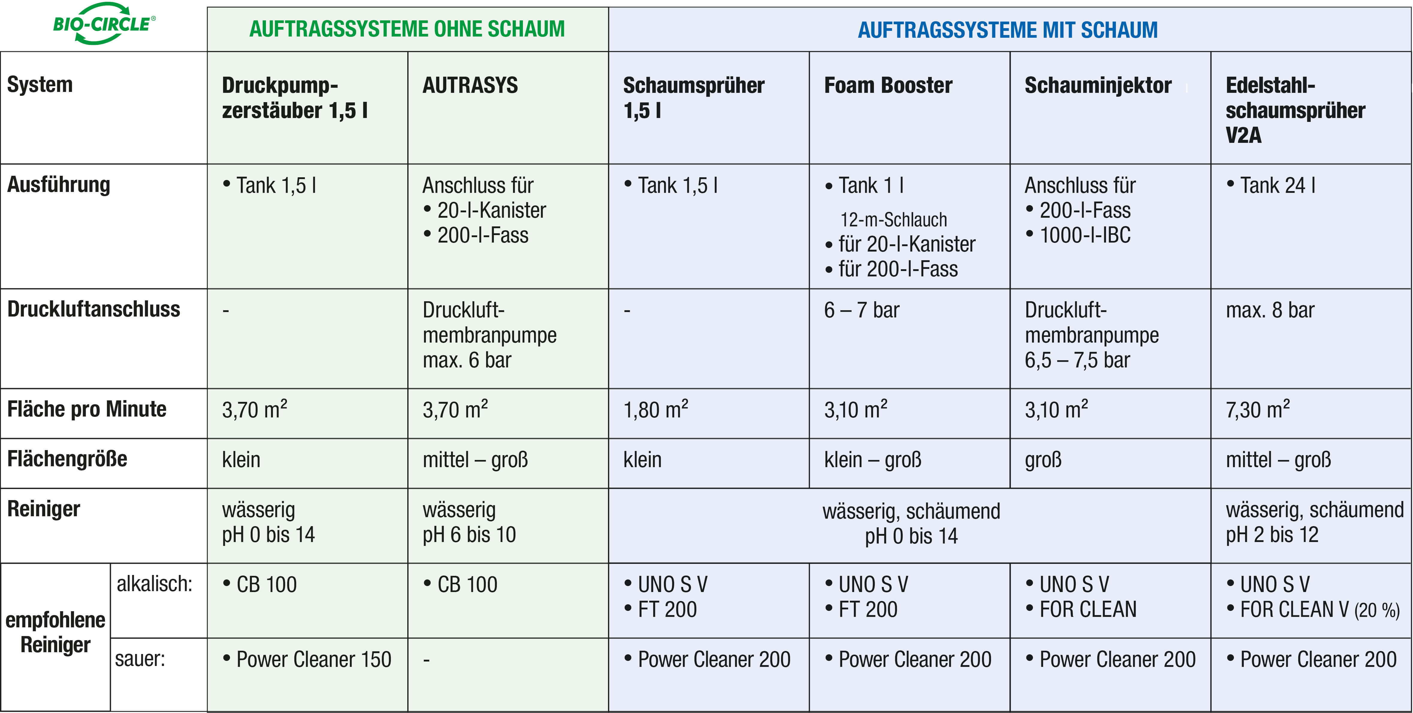 Auftragssysteme_Vergleich_DE_a