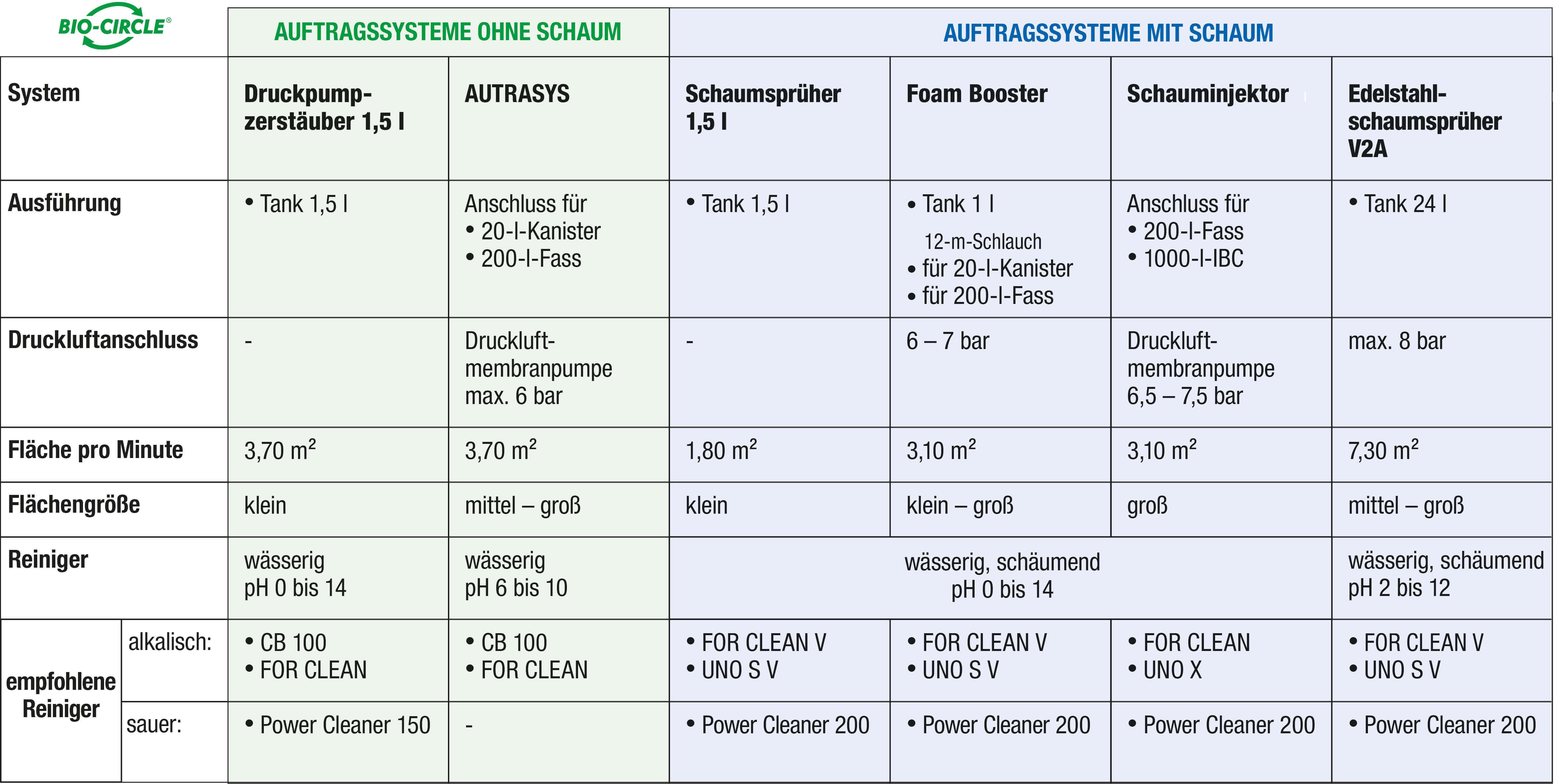 Auftragssysteme_TAB-Vergleich